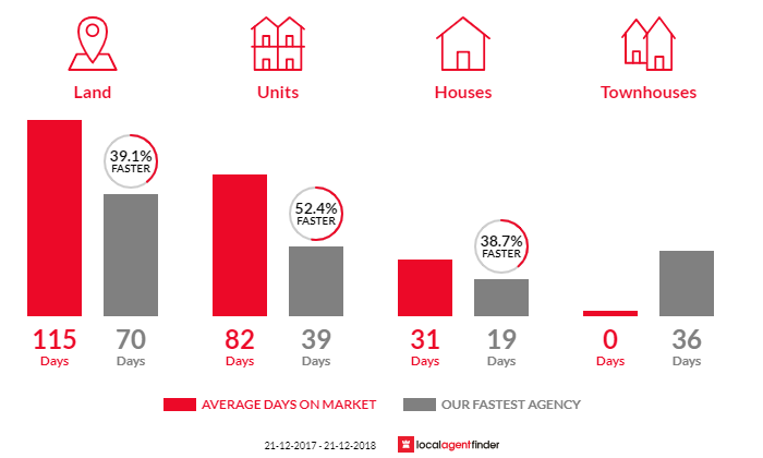Average time to sell property in Bedford Park, SA 5042