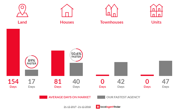 Average time to sell property in Beechboro, WA 6063