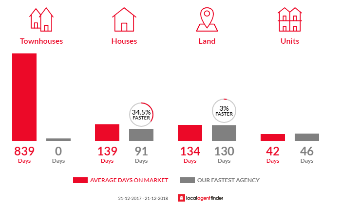 Average time to sell property in Beechworth, VIC 3747