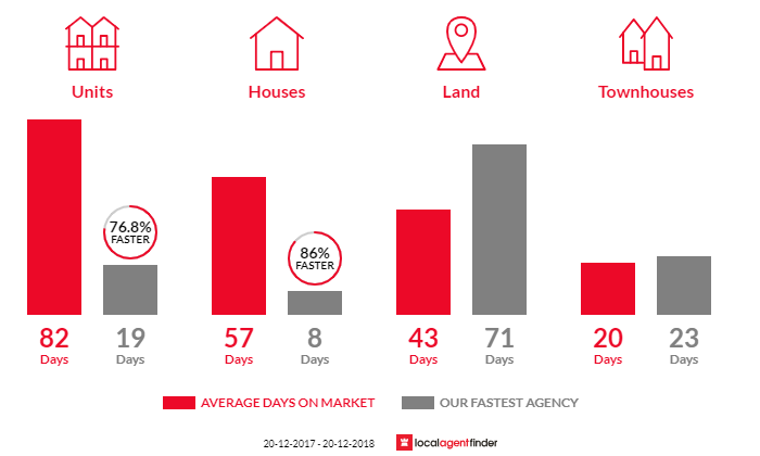 Average time to sell property in Beecroft, NSW 2119