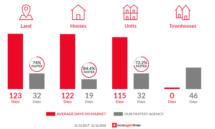 Average time to sell property in Beeliar, WA 6164