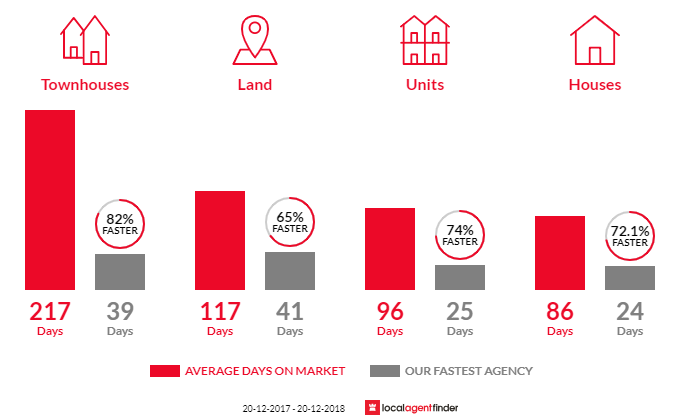 Average time to sell property in Beenleigh, QLD 4207