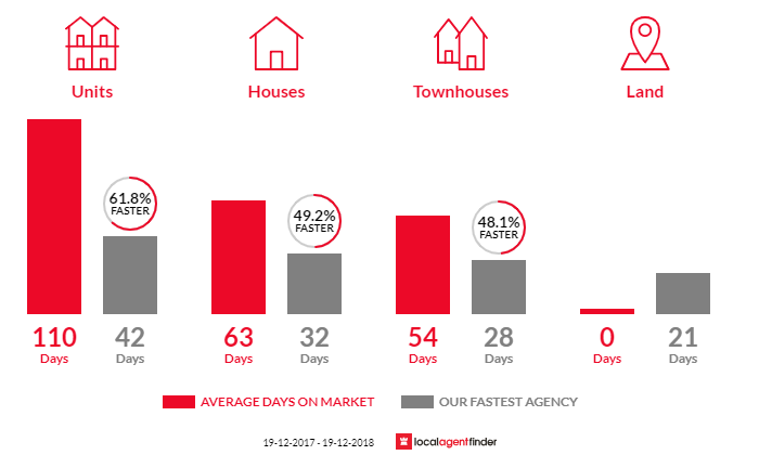 Average time to sell property in Belconnen, ACT 2617
