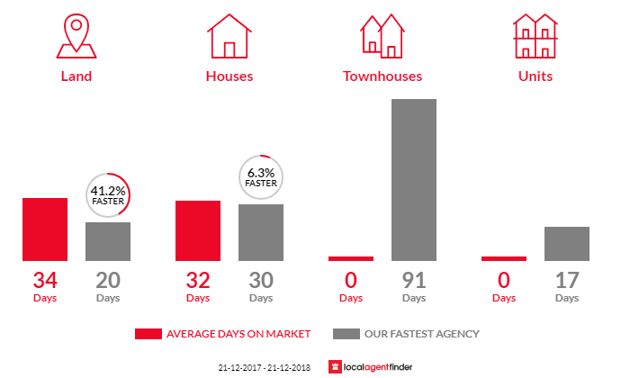 Average time to sell property in Belgrave, VIC 3160