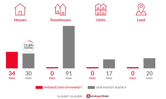 Average time to sell property in Belgrave Heights, VIC 3160
