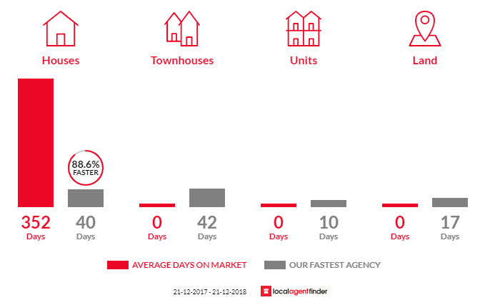 Average time to sell property in Belhus, WA 6069