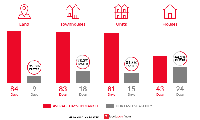Average time to sell property in Bell Park, VIC 3215