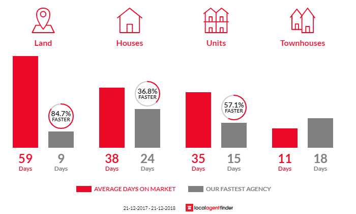 Average time to sell property in Bell Post Hill, VIC 3215