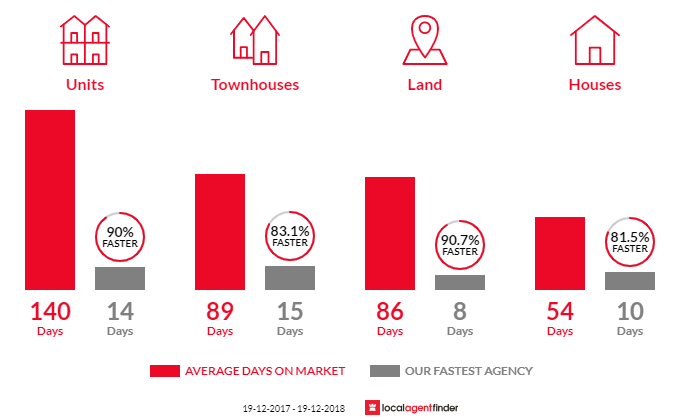 Average time to sell property in Bella Vista, NSW 2153