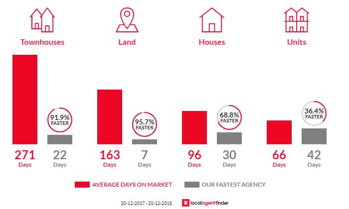 Average time to sell property in Bellbird Park, QLD 4300