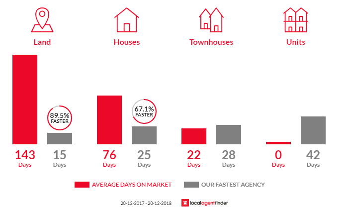 Average time to sell property in Bellbowrie, QLD 4070