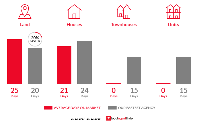 Average time to sell property in Bellbrae, VIC 3228