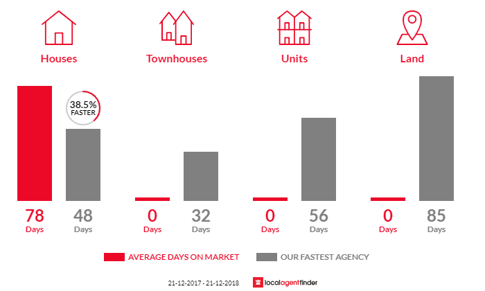 Average time to sell property in Bellbridge, VIC 3691