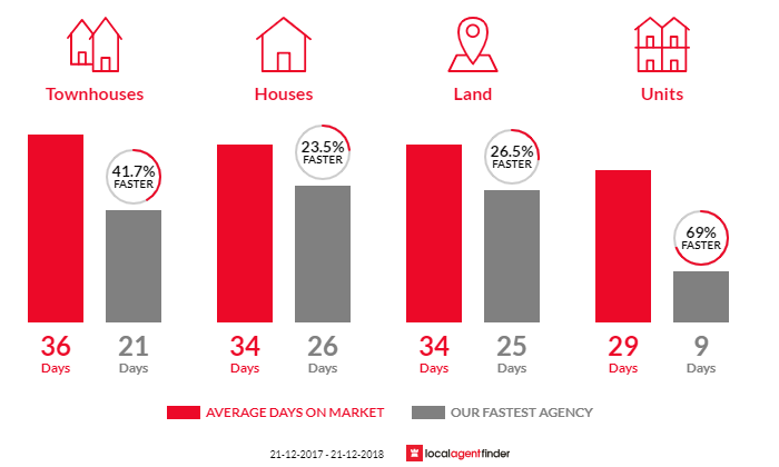 Average time to sell property in Bellerive, TAS 7018