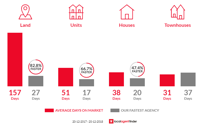 Average time to sell property in Bellevue Hill, NSW 2023