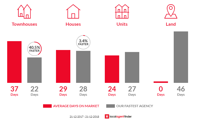 Average time to sell property in Bellfield, VIC 3081