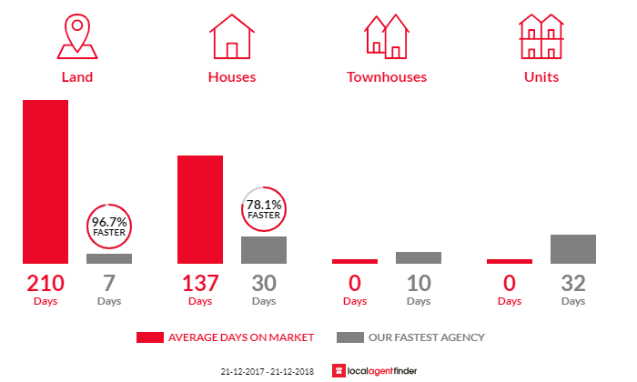 Average time to sell property in Belli Park, QLD 4562