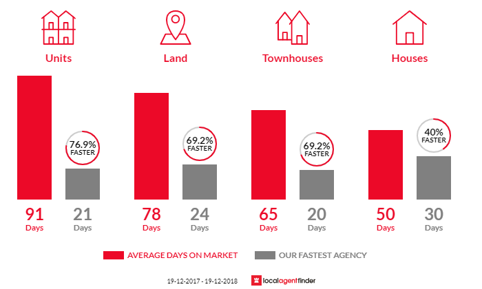 Average time to sell property in Belmont, NSW 2280