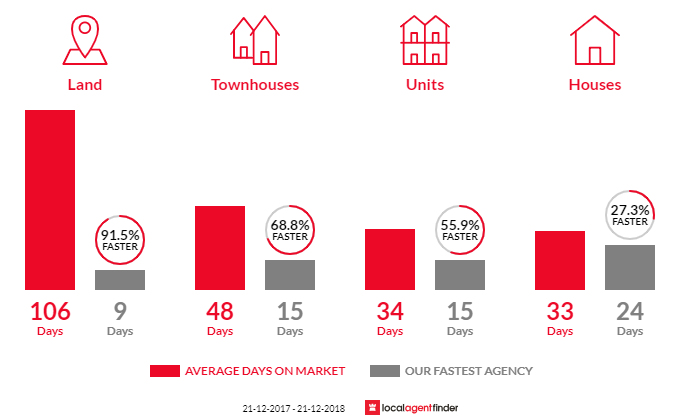 Average time to sell property in Belmont, VIC 3216