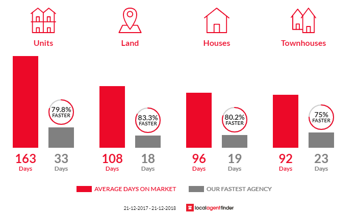 Average time to sell property in Belmont, WA 6104