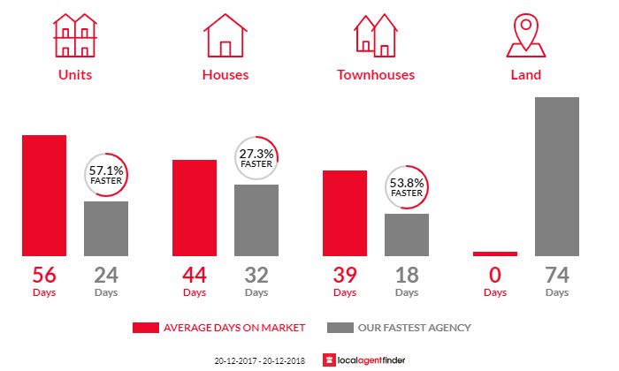 Average time to sell property in Belmore, NSW 2192