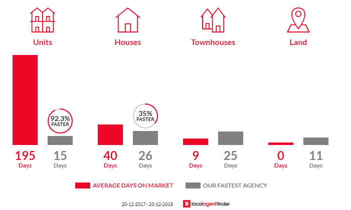 Average time to sell property in Belrose, NSW 2085