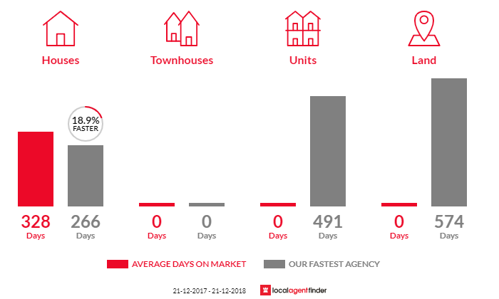 Average time to sell property in Bemm River, VIC 3889