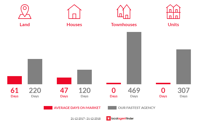 Average time to sell property in Bena, VIC 3946