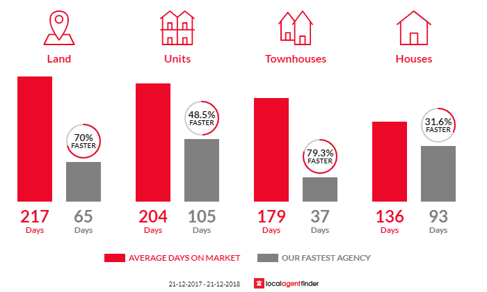 Average time to sell property in Benalla, VIC 3672
