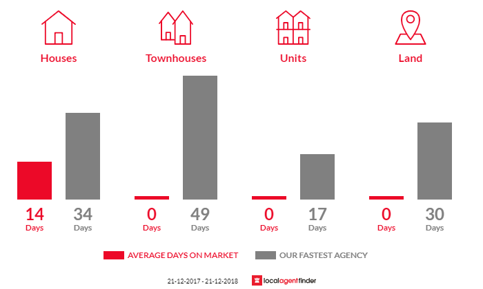 Average time to sell property in Bend Of Islands, VIC 3097