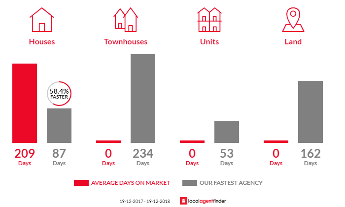 Average time to sell property in Bendemeer, NSW 2355