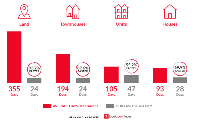 Average time to sell property in Bendigo, VIC 3550