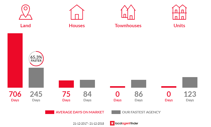 Average time to sell property in Bendoc, VIC 3888
