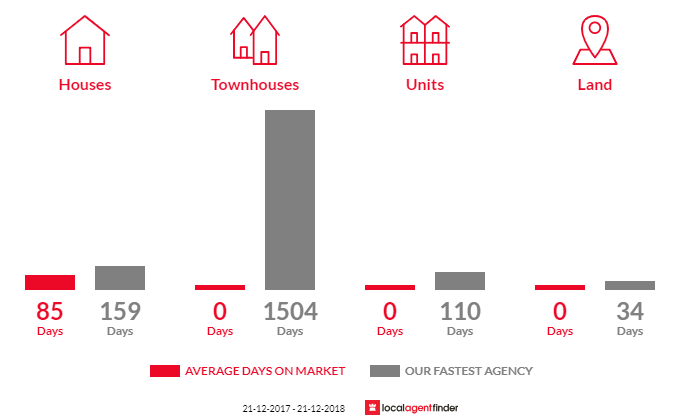 Average time to sell property in Benjeroop, VIC 3579