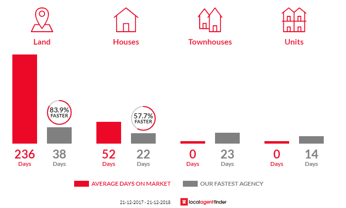 Average time to sell property in Benloch, VIC 3435