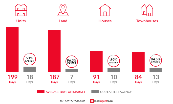 Average time to sell property in Benowa, QLD 4217