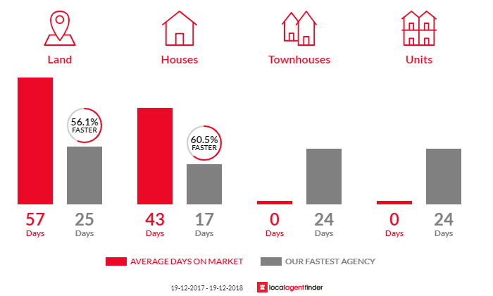 Average time to sell property in Bensville, NSW 2251