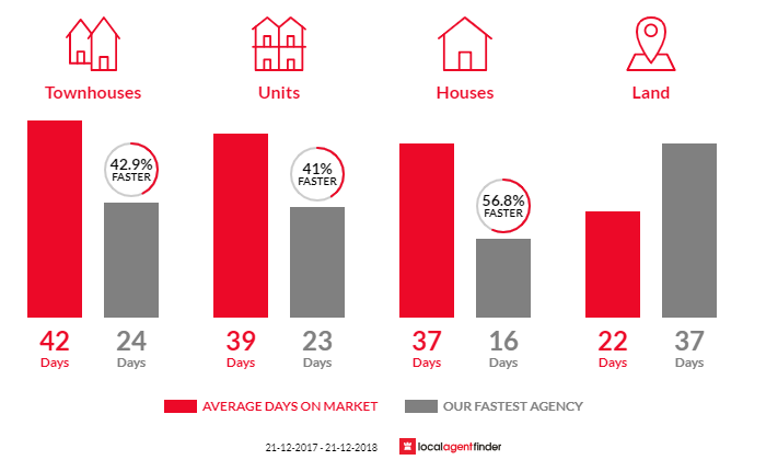 Average time to sell property in Bentleigh, VIC 3204