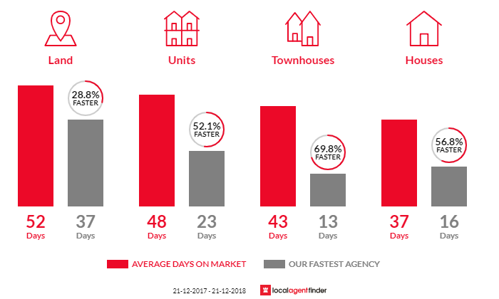 Average time to sell property in Bentleigh East, VIC 3165