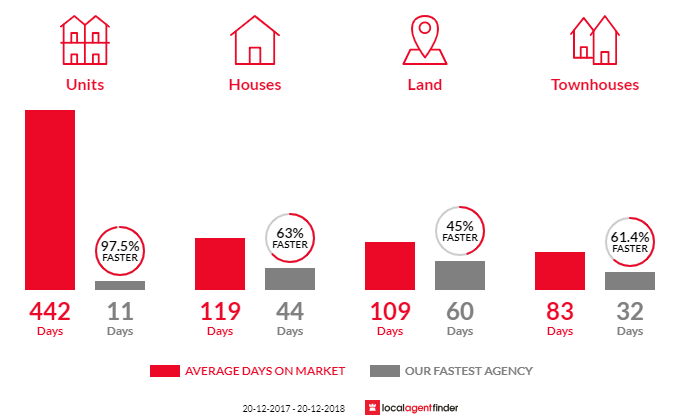 Average time to sell property in Bentley Park, QLD 4869