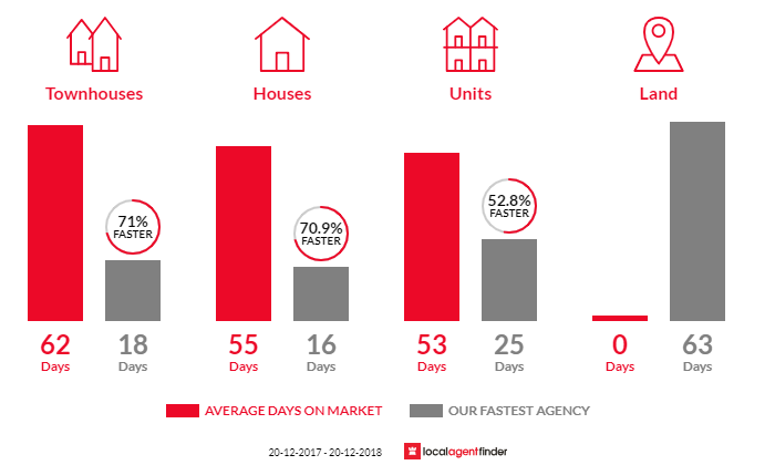 Average time to sell property in Berala, NSW 2141