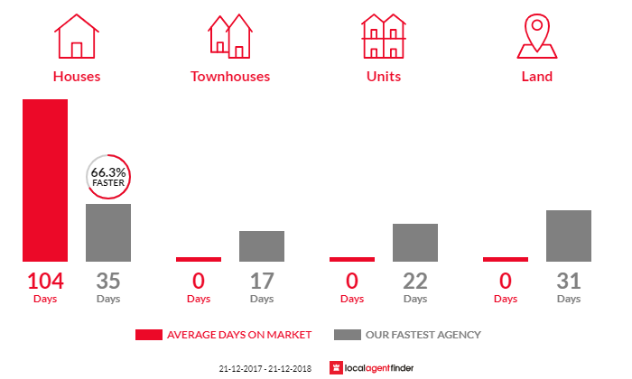 Average time to sell property in Beremboke, VIC 3342