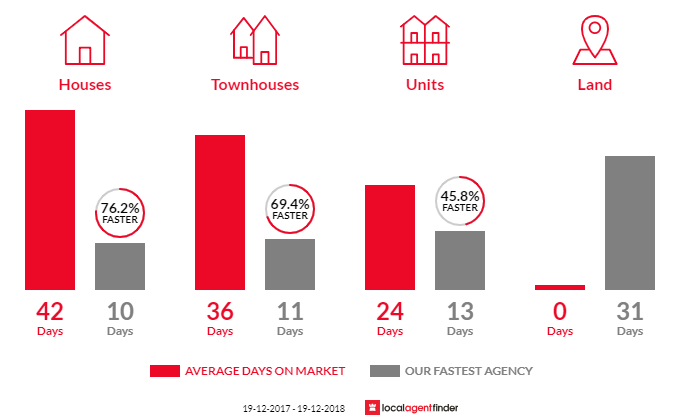 Average time to sell property in Beresfield, NSW 2322