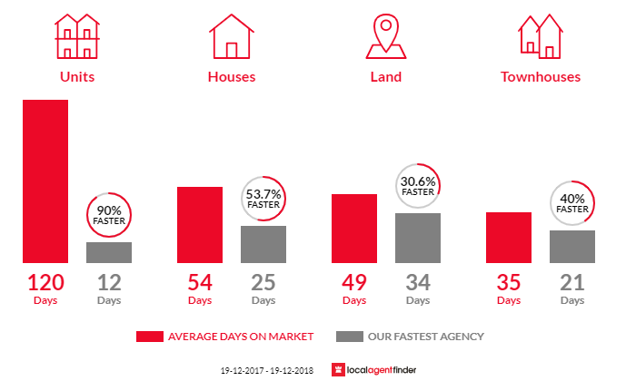 Average time to sell property in Berkeley, NSW 2506