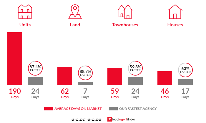 Average time to sell property in Berkeley Vale, NSW 2261
