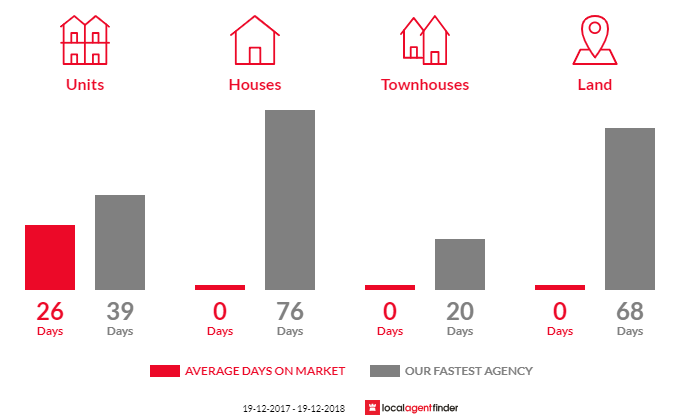 Average time to sell property in Berrambool, NSW 2548