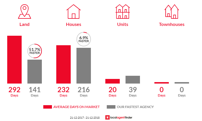 Average time to sell property in Berri, SA 5343