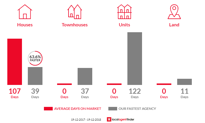 Average time to sell property in Berrima, NSW 2577