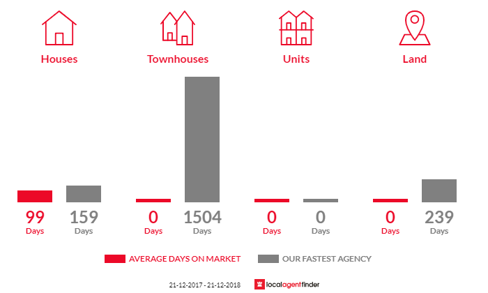Average time to sell property in Berrimal, VIC 3518