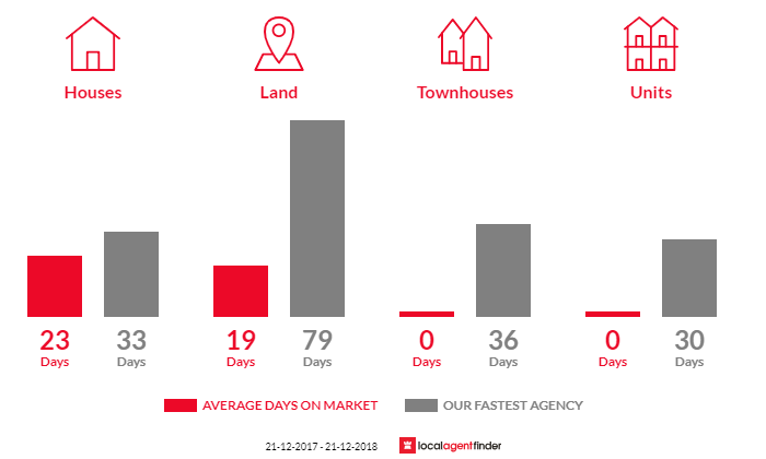 Average time to sell property in Berringa, VIC 3351